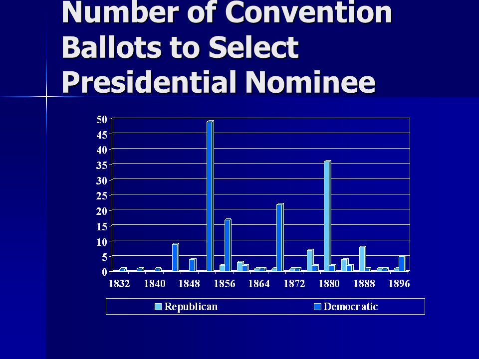 Number of Convention Ballots to Select Presidential Nominee