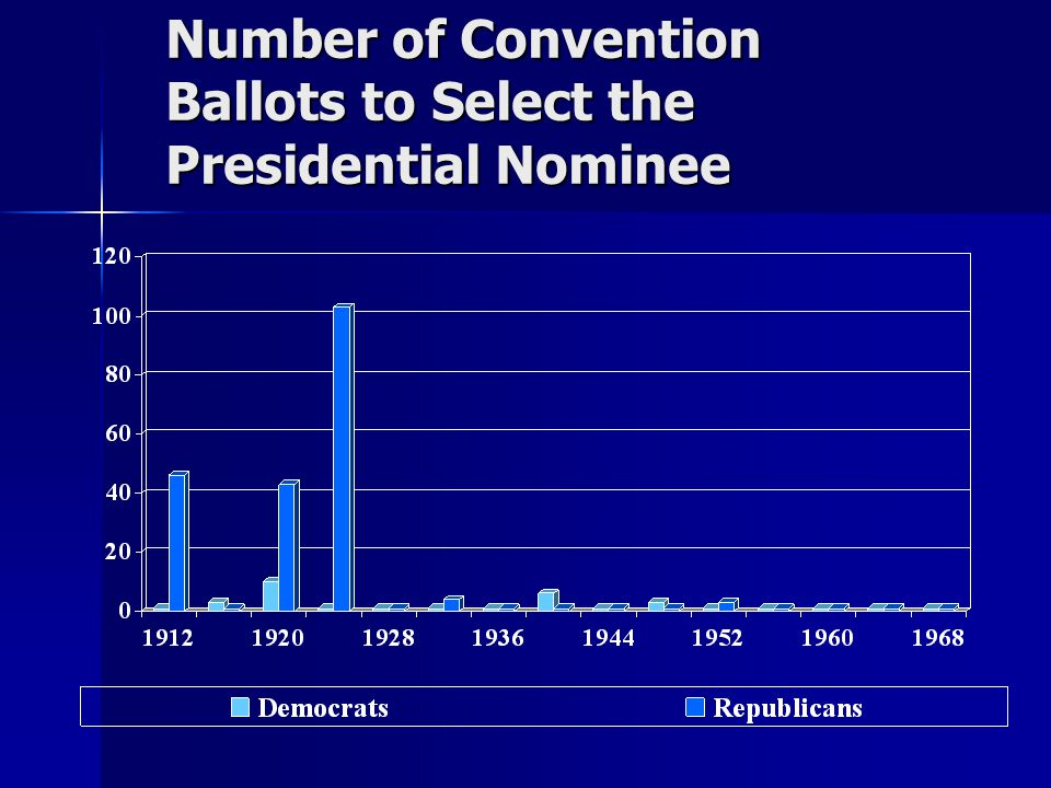 Number of Convention Ballots to Select the Presidential Nominee
