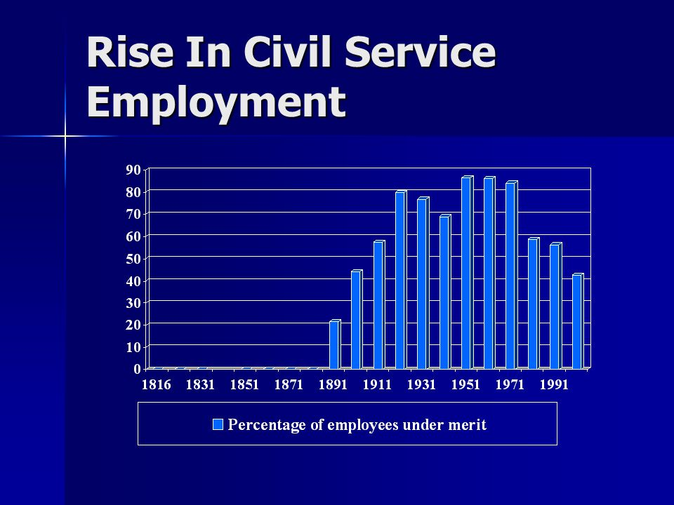 Rise In Civil Service Employment