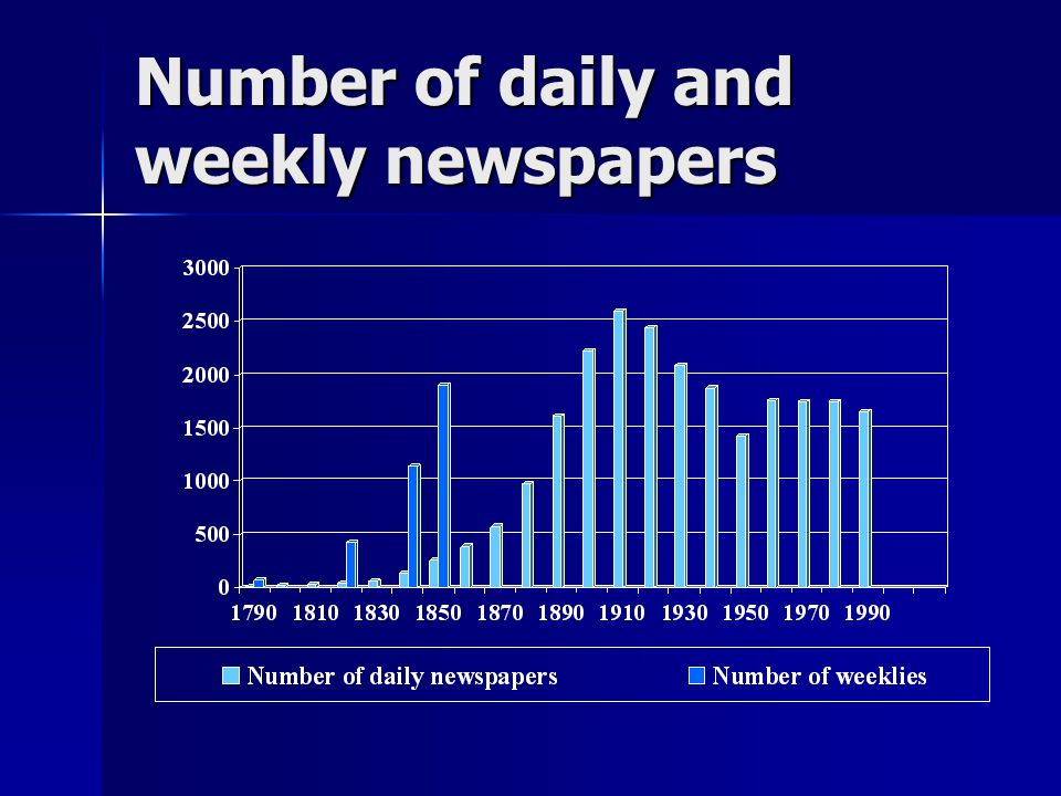 Number of daily and weekly newspapers
