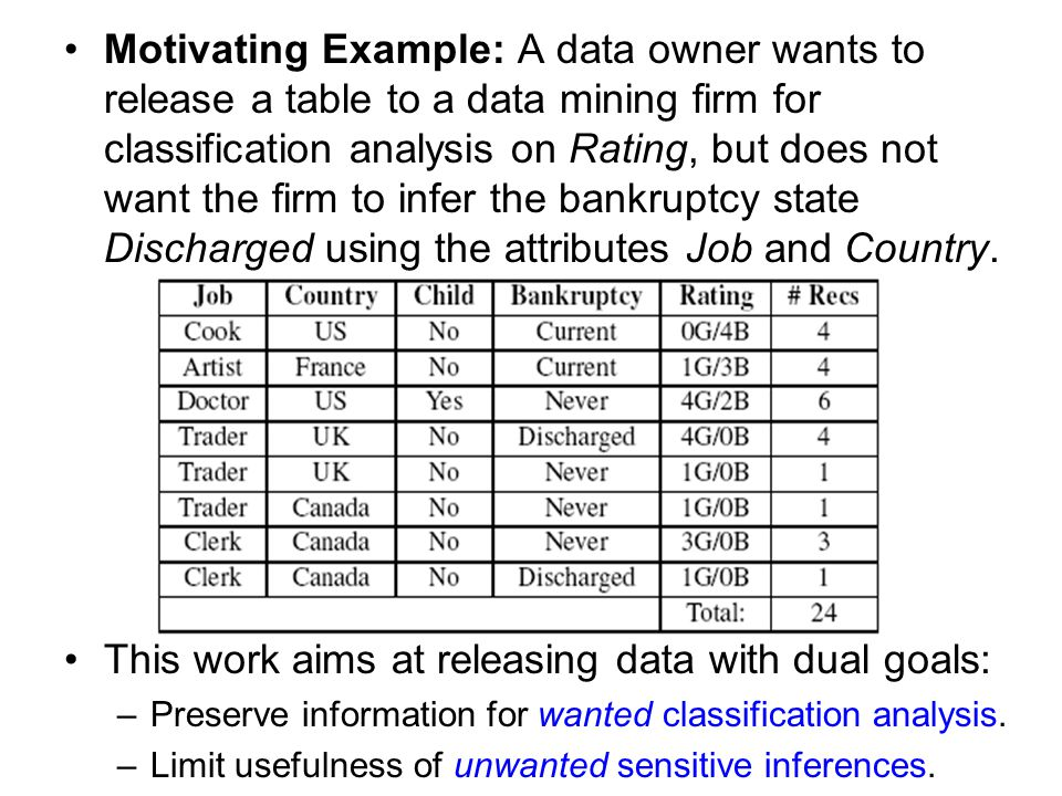 Motivating Example: A data owner wants to release a table to a data mining firm for classification analysis on Rating, but does not want the firm to infer the bankruptcy state Discharged using the attributes Job and Country.