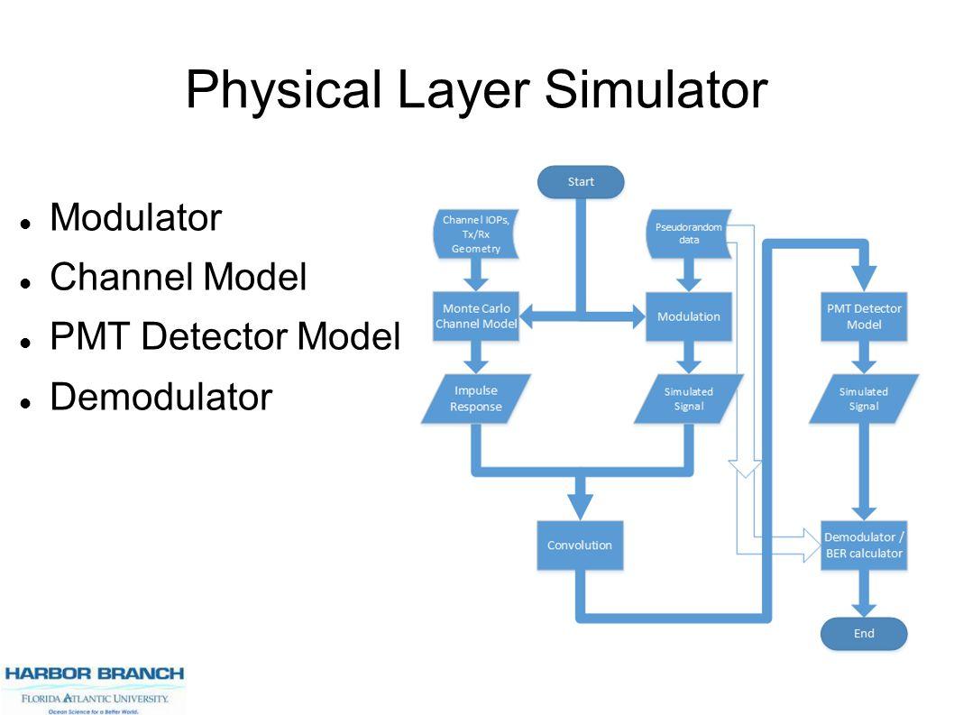 Physical Layer Simulator Modulator Channel Model PMT Detector Model Demodulator