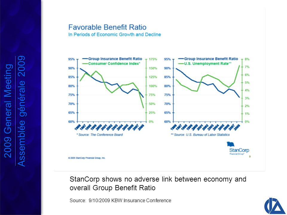 StanCorp shows no adverse link between economy and overall Group Benefit Ratio Source: 9/10/2009 KBW Insurance Conference 2009 General Meeting Assemblée générale 2009 2009 General Meeting Assemblée générale 2009