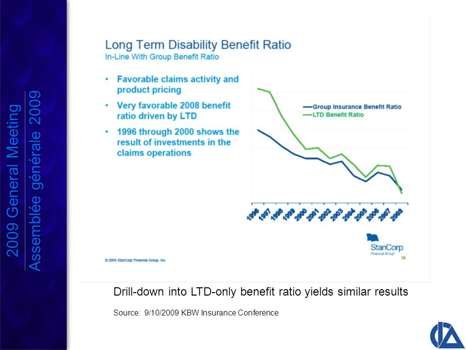 Drill-down into LTD-only benefit ratio yields similar results Source: 9/10/2009 KBW Insurance Conference 2009 General Meeting Assemblée générale 2009 2009 General Meeting Assemblée générale 2009