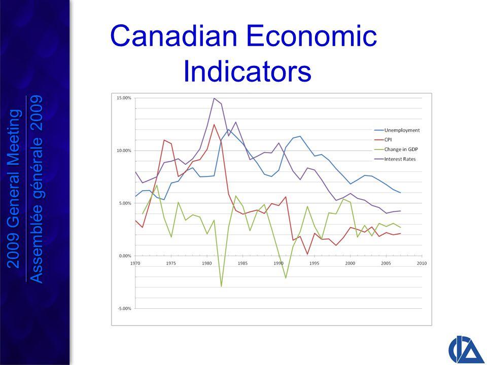 Canadian Economic Indicators 2009 General Meeting Assemblée générale 2009 2009 General Meeting Assemblée générale 2009