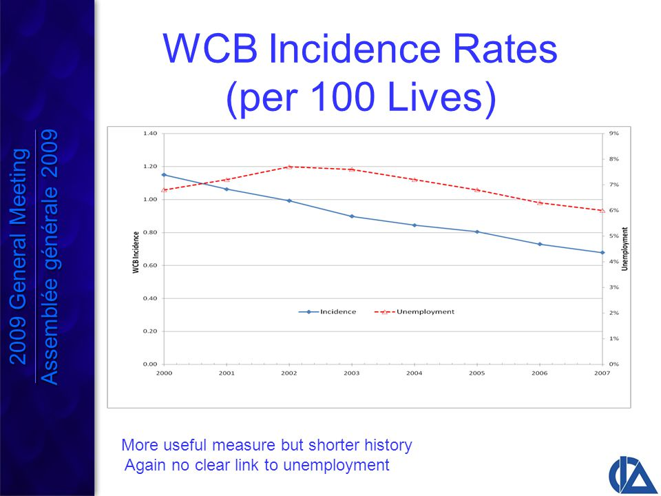 WCB Incidence Rates (per 100 Lives) More useful measure but shorter history Again no clear link to unemployment 2009 General Meeting Assemblée générale 2009 2009 General Meeting Assemblée générale 2009