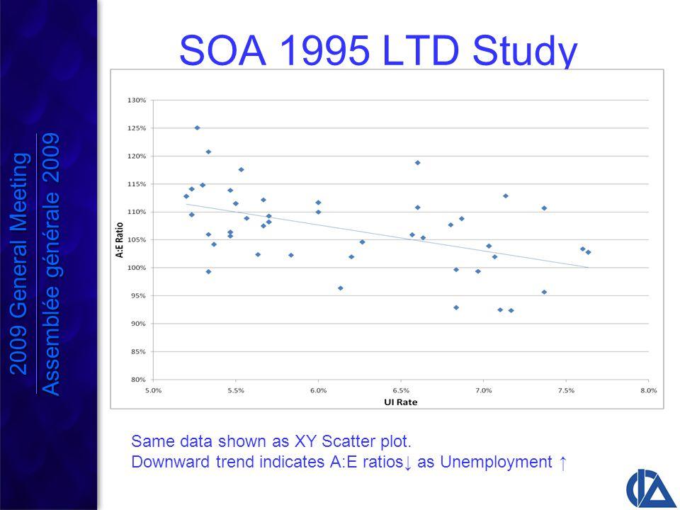 SOA 1995 LTD Study Same data shown as XY Scatter plot.