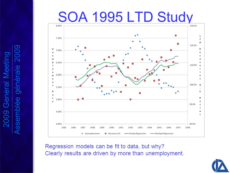SOA 1995 LTD Study Regression models can be fit to data, but why.