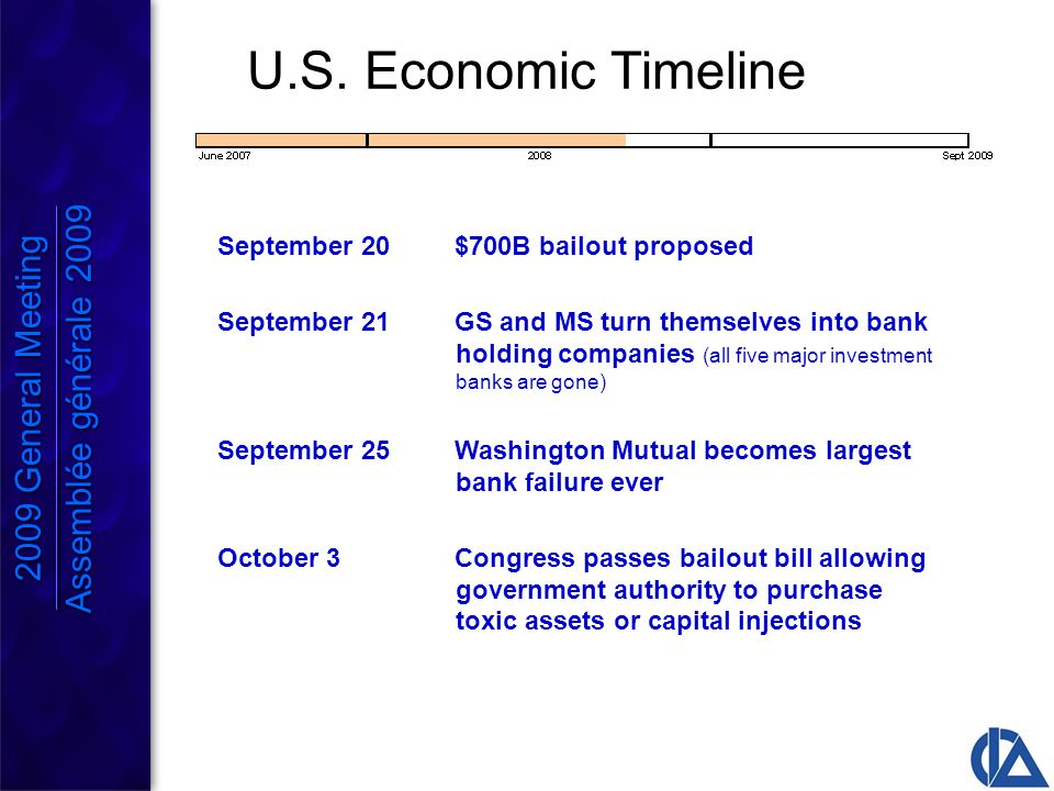 September 20$700B bailout proposed September 21GS and MS turn themselves into bank holding companies (all five major investment banks are gone) September 25Washington Mutual becomes largest bank failure ever October 3Congress passes bailout bill allowing government authority to purchase toxic assets or capital injections U.S.