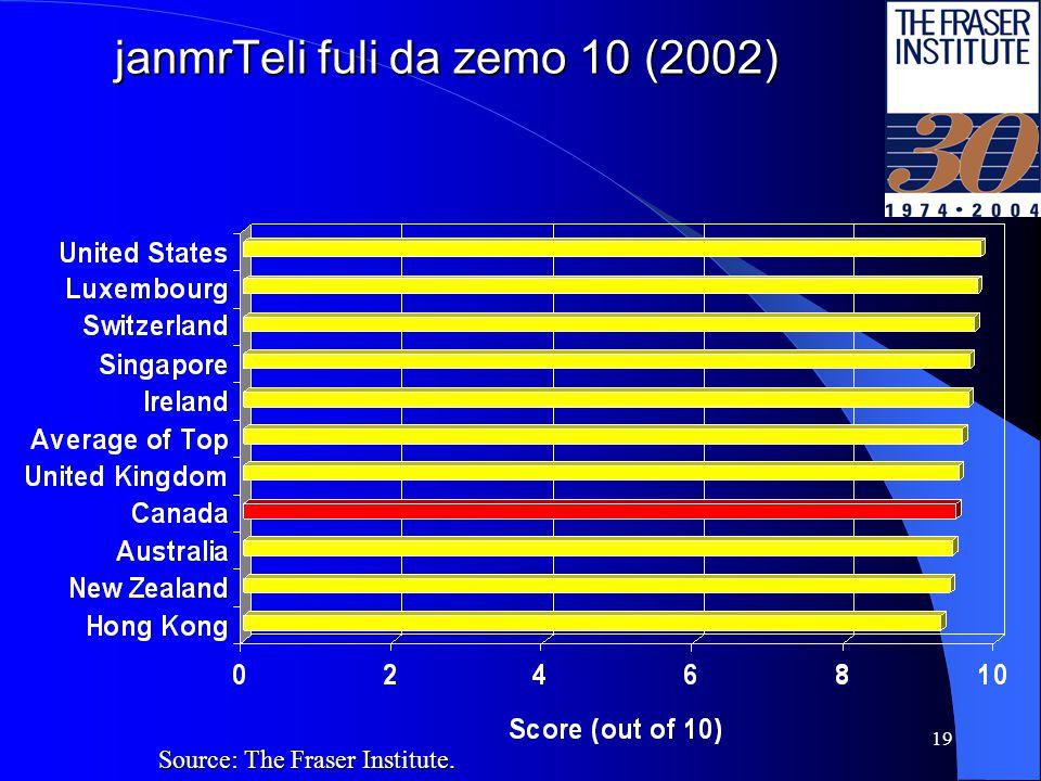 18 sakanonmdeblo sistema da sakuTrebiTi uflebebi da zemo 10 (2002) Source: The Fraser Institute.