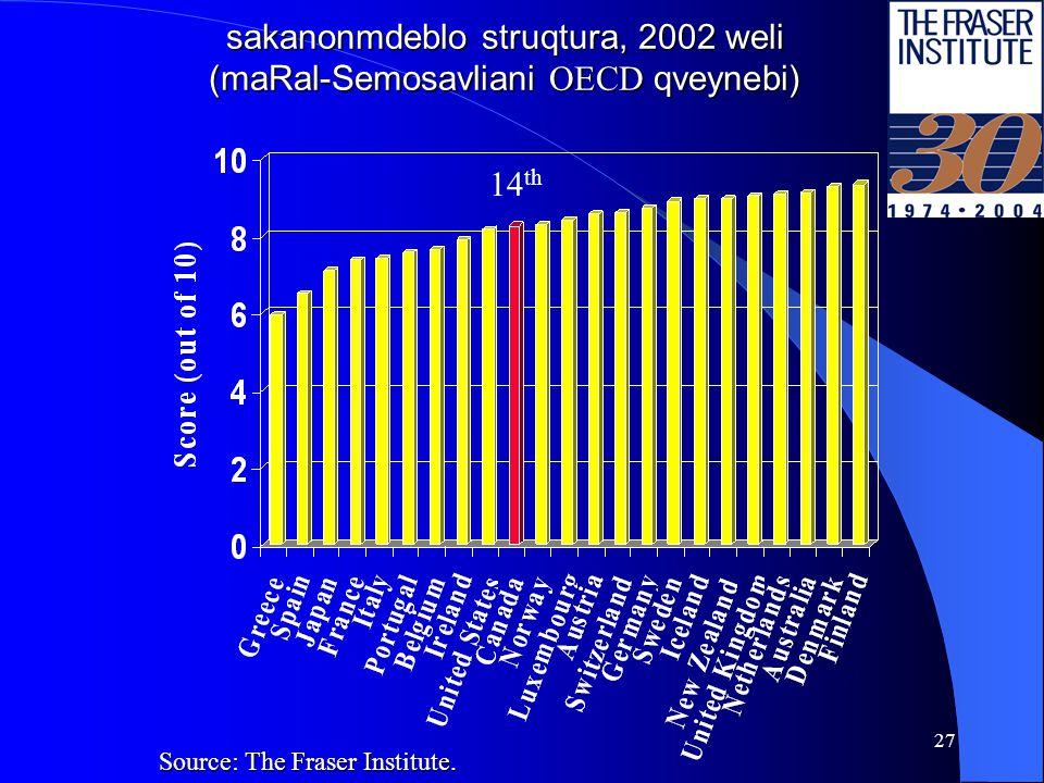 26 sakanonmdeblo struqtura, 2000 weli (maRali Semosavlebis OECD qveynebi) Source: The Fraser Institute.