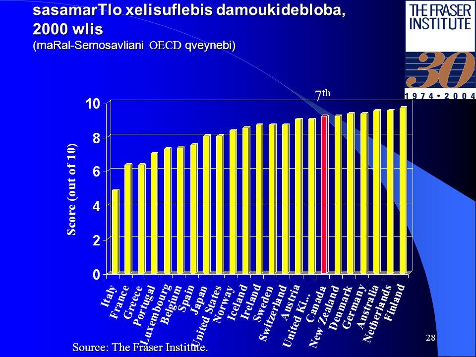 27 sakanonmdeblo struqtura, 2002 weli (maRal-Semosavliani OECD qveynebi) Source: The Fraser Institute.