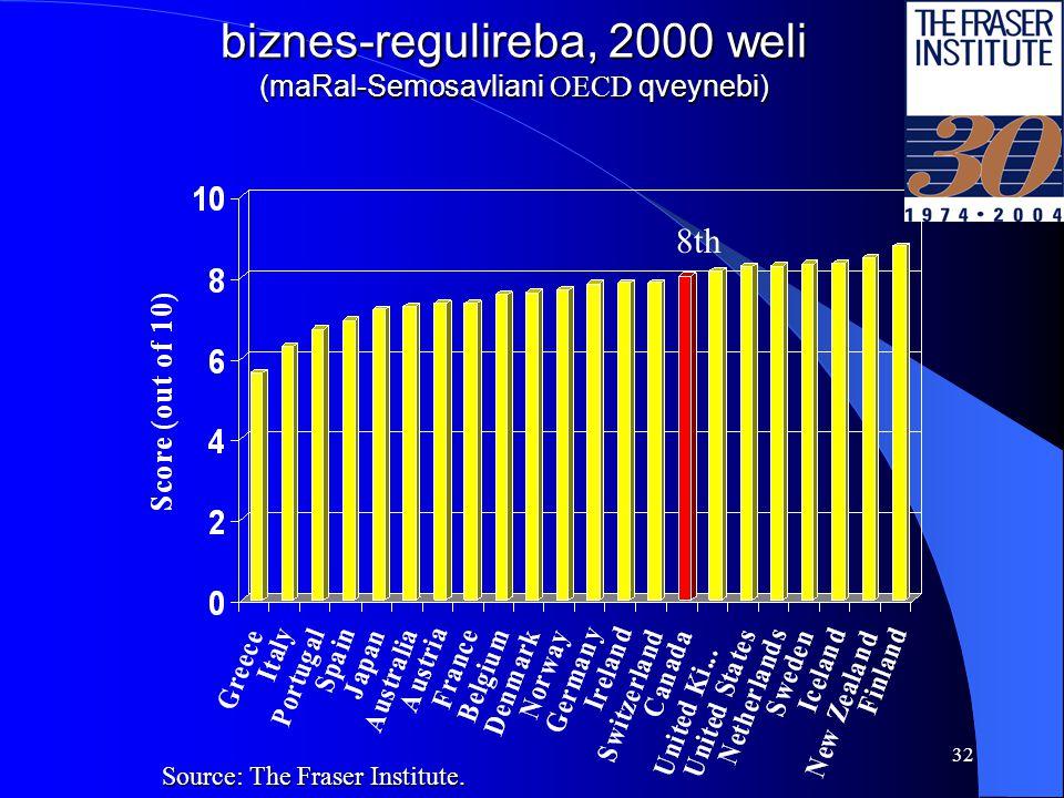 31 miukerZoebeli sasamarTloebi 2002 weli (maRal-Semosavliani OECD qveynebi) Source: The Fraser Institute.