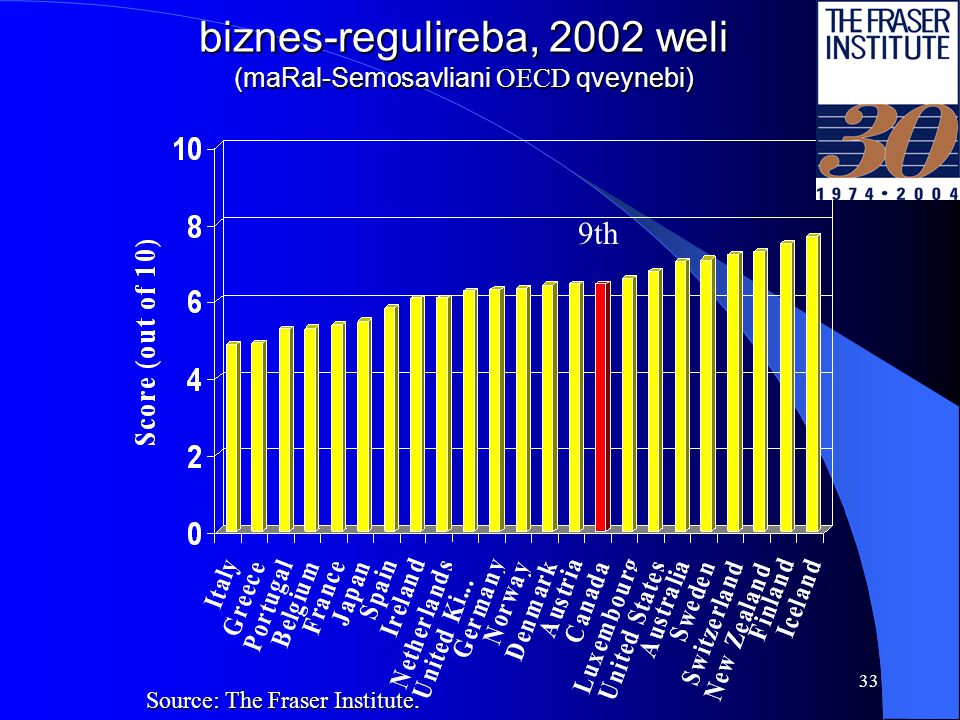 32 biznes-regulireba, 2000 weli (maRal-Semosavliani OECD qveynebi) Source: The Fraser Institute.