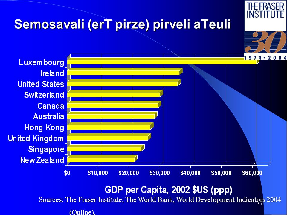 36 Semosavali (erT pirze) bolo aTeuli Semosavali (erT pirze) bolo aTeuli Sources: The Fraser Institute; The World Bank, World Development Indicators 2004 (Online).