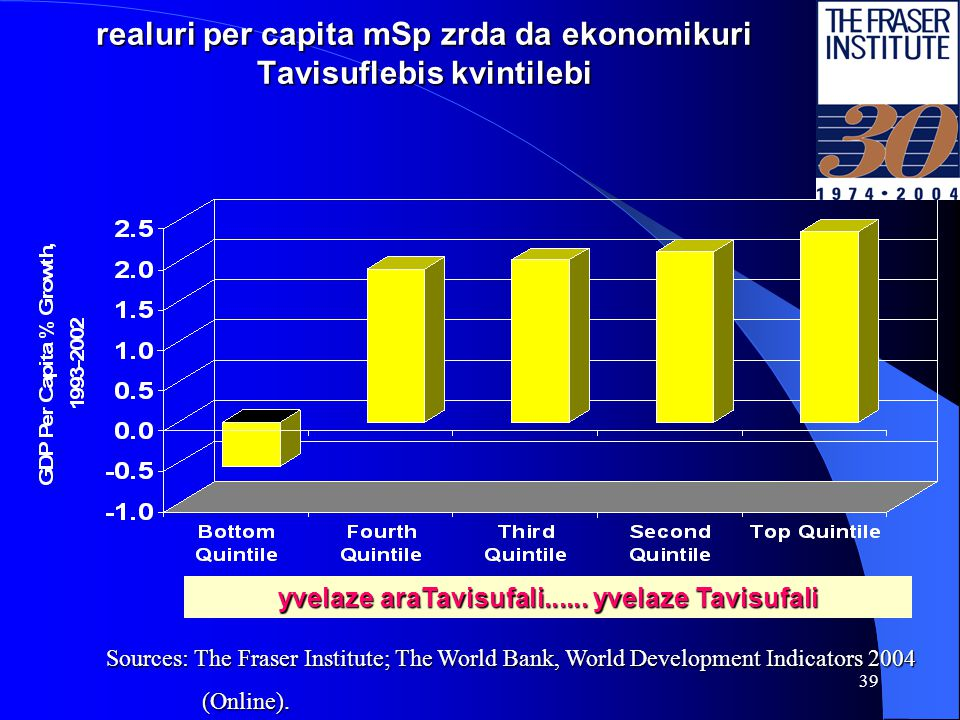 38 per capita Semosavali da ekonomikuri Tavisuflebis kvintilebi Sources: The Fraser Institute; The World Bank, World Development Indicators 2004 (Online).