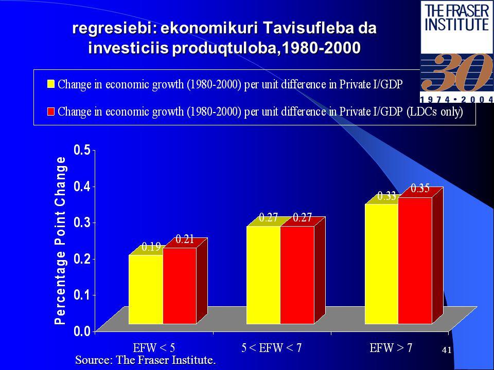 40 Axali gamokvleva: ekonomikuri Tavisufleba, investicia da zrda