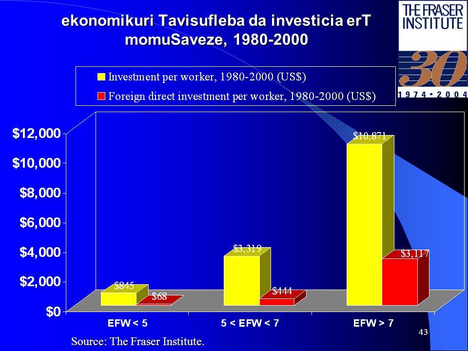 42 regresiebi: ekonomikuri Tavisufleba da ekonomikuri Tavisuflebis cvlilebebi da ekonomikuri zrda, 1980- 2000 Source: The Fraser Institute.