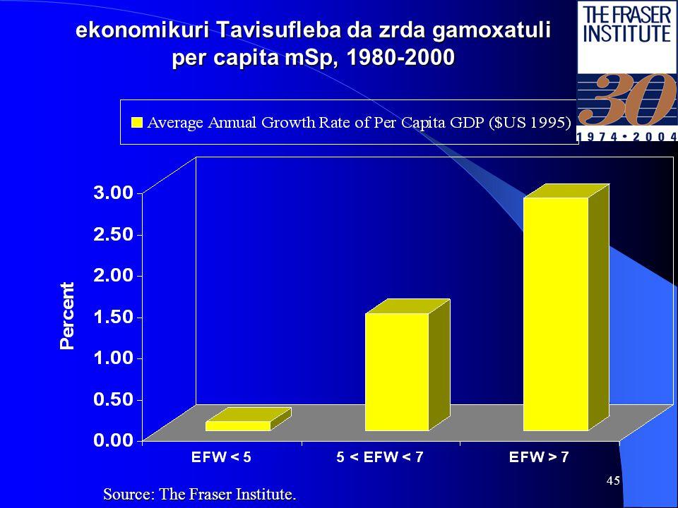 44 ekonomikuri Tavisufleba da mTliani da kerZo investicia, rogorc mSp-s wili, 1980-2000 Source: The Fraser Institute.