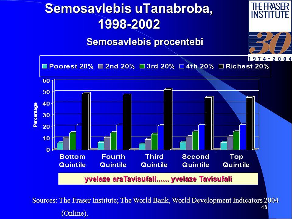 47 adamianuri siRaribis indeqsi 2001 da ekonomikuri Tavisuflebis kvintilebi yvelaze araTavisufali......