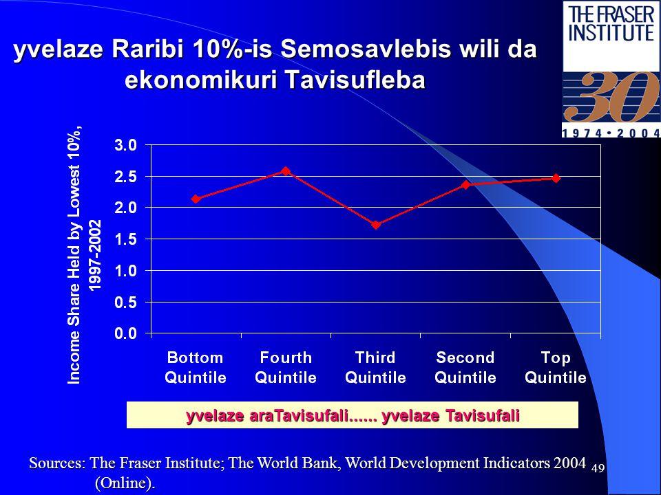 48 Semosavlebis uTanabroba, 1998-2002 yvelaze araTavisufali......