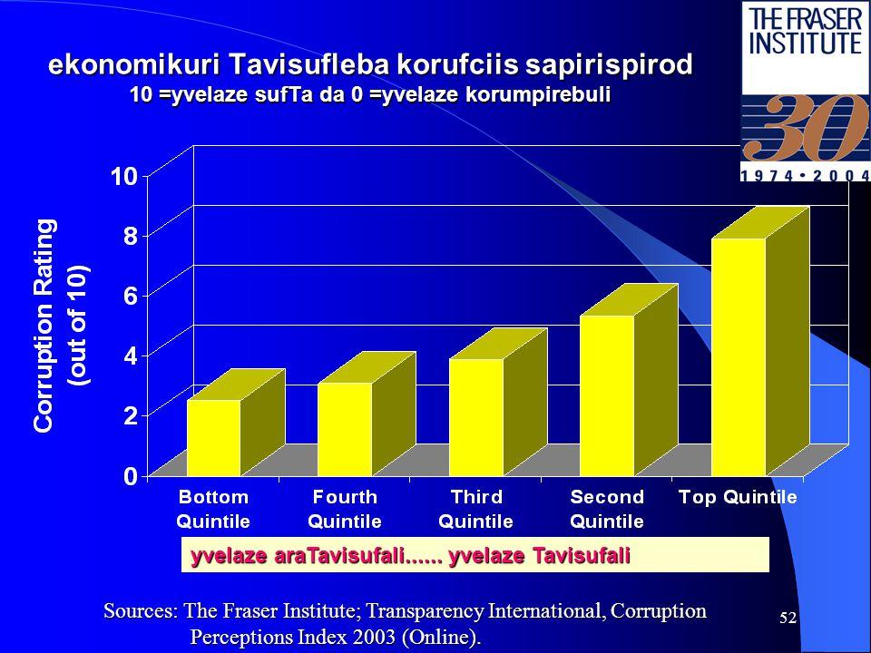 51 ekonomikuri Tavisufleba, sxva Tavisuflebebi da demokratia