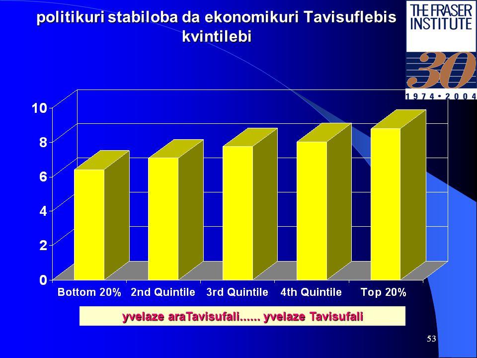 52 ekonomikuri Tavisufleba korufciis sapirispirod 10 =yvelaze sufTa da 0 =yvelaze korumpirebuli yvelaze araTavisufali......