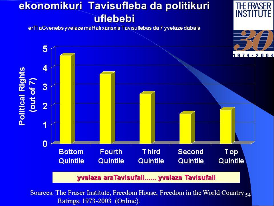 53 politikuri stabiloba da ekonomikuri Tavisuflebis kvintilebi yvelaze araTavisufali......
