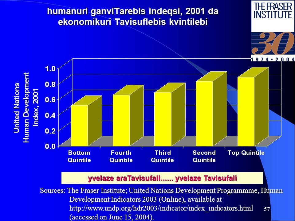 56 ekonomikuri Tavisuflebis gavlena gaeros humanuri ganviTarebis indeqsze da sikeTis sxva indikatorebze