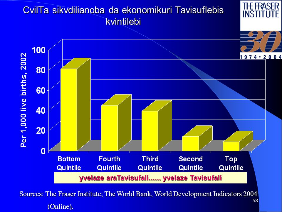 57 humanuri ganviTarebis indeqsi, 2001 da ekonomikuri Tavisuflebis kvintilebi Sources: The Fraser Institute; United Nations Development Programmme, Hu