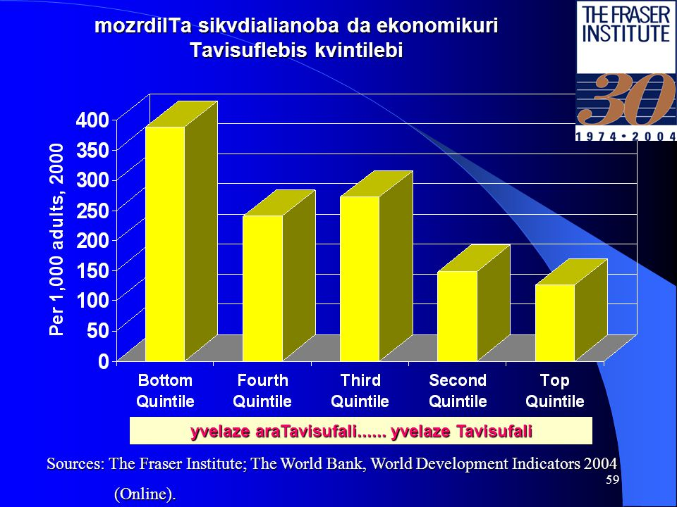 58 CvilTa sikvdilianoba da ekonomikuri Tavisuflebis kvintilebi Sources: The Fraser Institute; The World Bank, World Development Indicators 2004 (Onlin