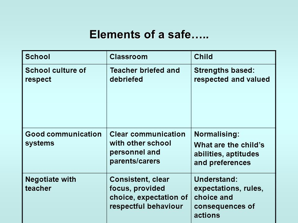 Elements of a safe….. SchoolClassroomChild School culture of respect Teacher briefed and debriefed Strengths based: respected and valued Good communic