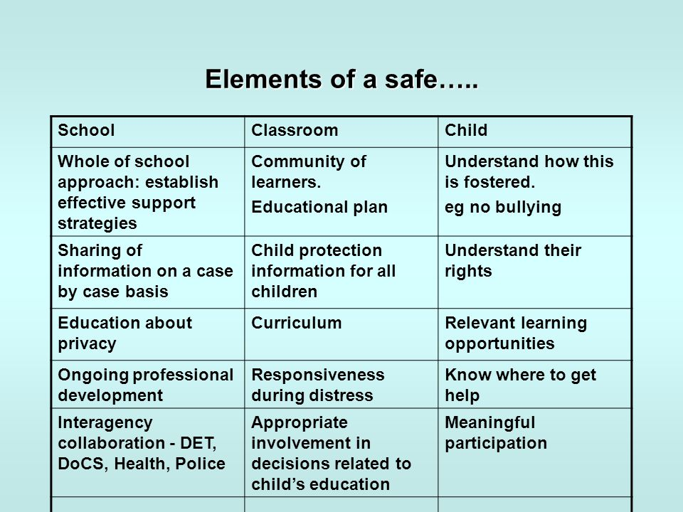 Elements of a safe….. SchoolClassroomChild Whole of school approach: establish effective support strategies Community of learners. Educational plan Un