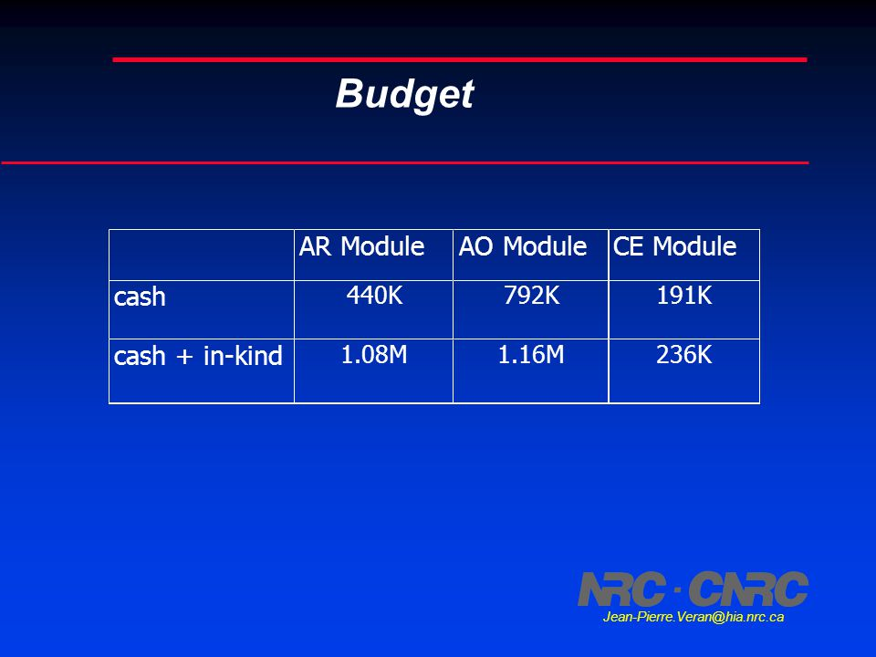 Jean-Pierre.Veran@hia.nrc.ca Budget AR ModuleAO ModuleCE Module cash 440K792K191K cash + in-kind 1.08M1.16M236K