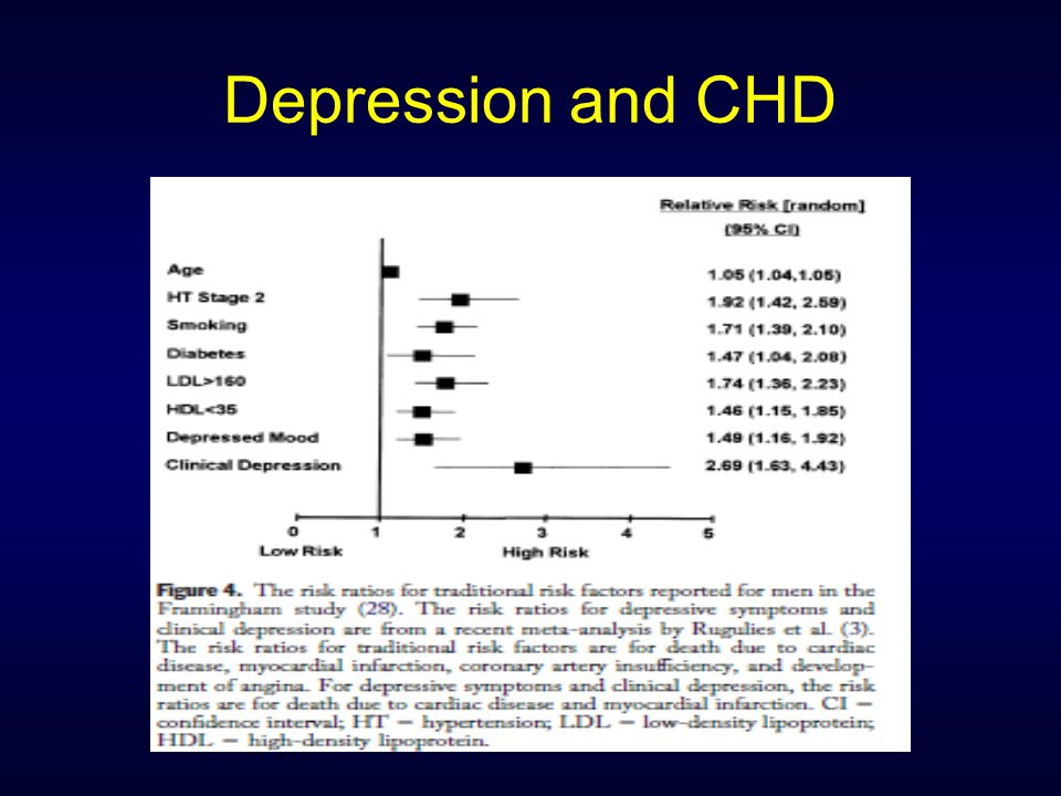 Depression and CHD