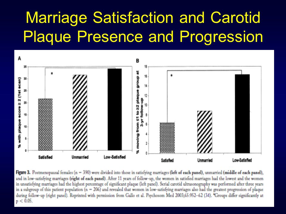 Marriage Satisfaction and Carotid Plaque Presence and Progression