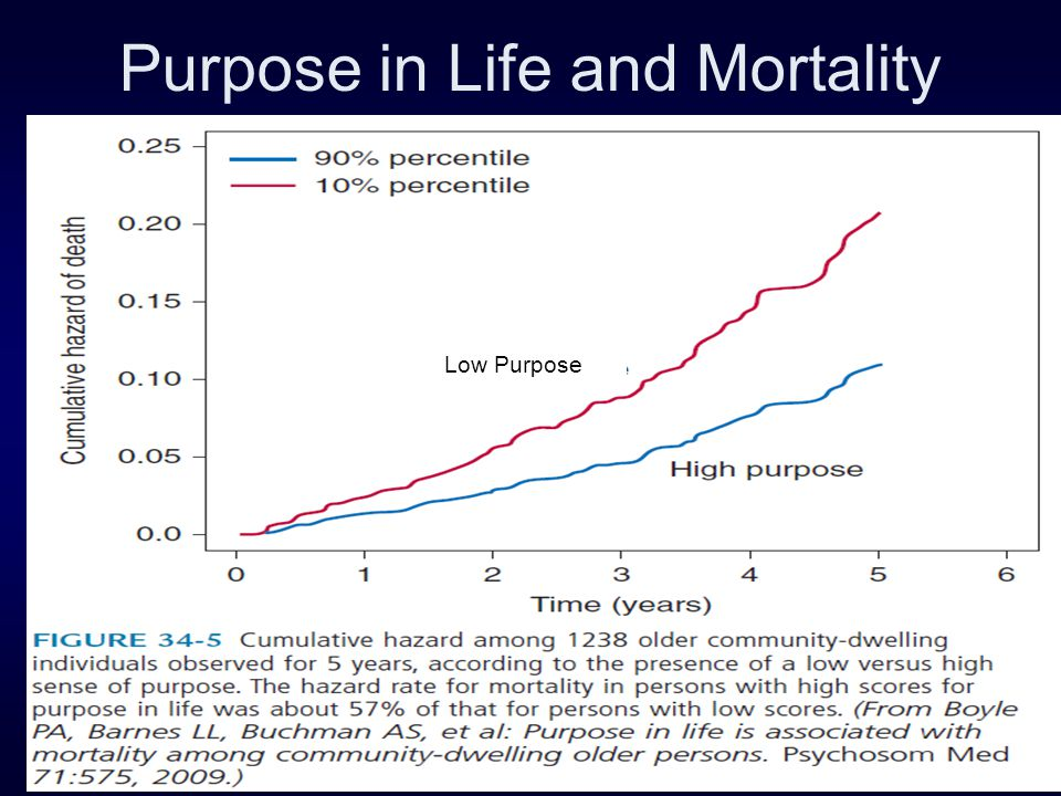Purpose in Life and Mortality Low Purpose