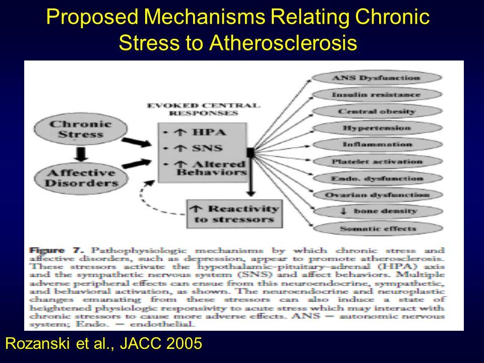 Source: Rozanski A, Chap 34, Preventive Cardiology, Blumenthal, Foody, Wong, eds.