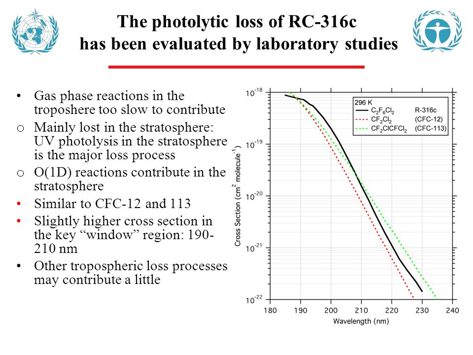 The photolytic loss of RC-316c has been evaluated by laboratory studies Gas phase reactions in the troposhere too slow to contribute o Mainly lost in the stratosphere: UV photolysis in the stratosphere is the major loss process o O(1D) reactions contribute in the stratosphere Similar to CFC-12 and 113 Slightly higher cross section in the key window region: 190- 210 nm Other tropospheric loss processes may contribute a little
