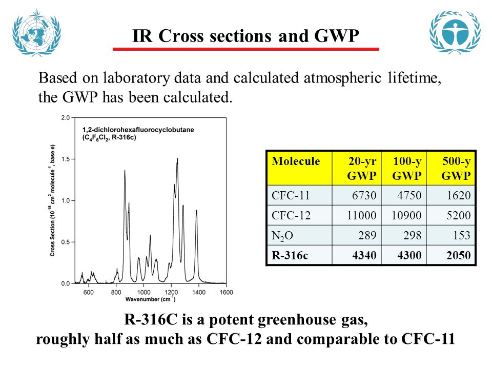 IR Cross sections and GWP Based on laboratory data and calculated atmospheric lifetime, the GWP has been calculated.