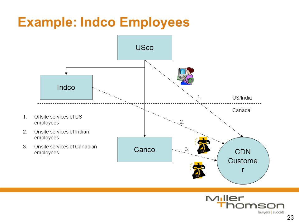 23 Example: Indco Employees Canada US/India USco Indco Canco CDN Custome r 1. 2. 3. 1.Offsite services of US employees 2.Onsite services of Indian emp