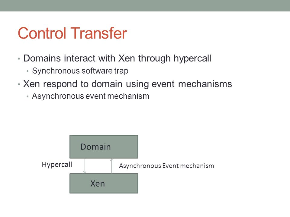 Control Transfer Domains interact with Xen through hypercall Synchronous software trap Xen respond to domain using event mechanisms Asynchronous event mechanism Domain Xen Hypercall Asynchronous Event mechanism