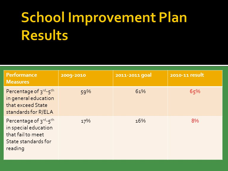 Performance Measures 2009-20102011-2011 goal2010-11 result Percentage of 3 rd -5 th in general education that exceed State standards for R/ELA 59%61%65% Percentage of 3 rd -5 th in special education that fail to meet State standards for reading 17%16%8%