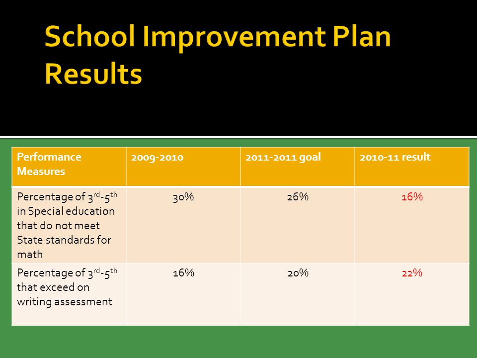 Performance Measures 2009-20102011-2011 goal2010-11 result Percentage of 3 rd -5 th in Special education that do not meet State standards for math 30%26%16% Percentage of 3 rd -5 th that exceed on writing assessment 16%20%22%
