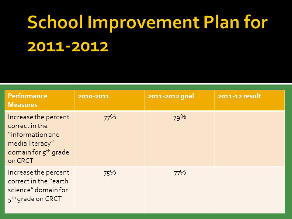 """Performance Measures 2010-20112011-2012 goal2011-12 result Increase the percent correct in the """"information and media literacy"""" domain for 5 th grade"""