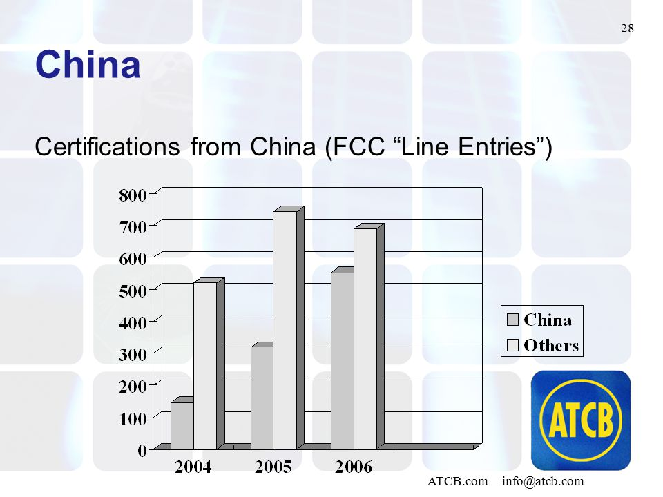 28 ATCB.com info@atcb.com China Certifications from China (FCC Line Entries )