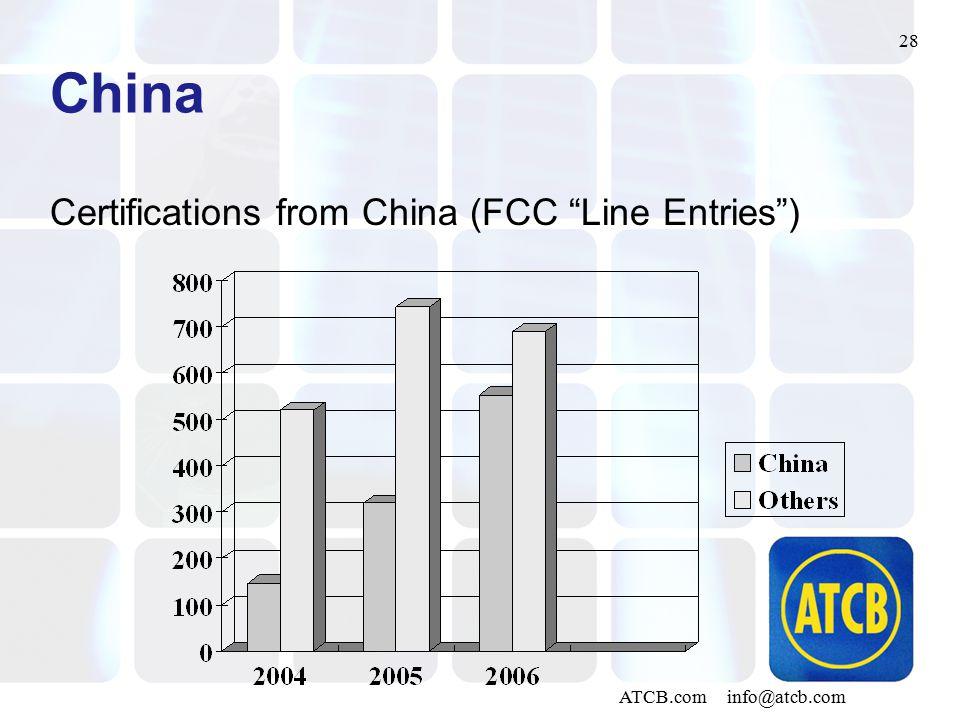 """28 ATCB.com info@atcb.com China Certifications from China (FCC """"Line Entries"""")"""