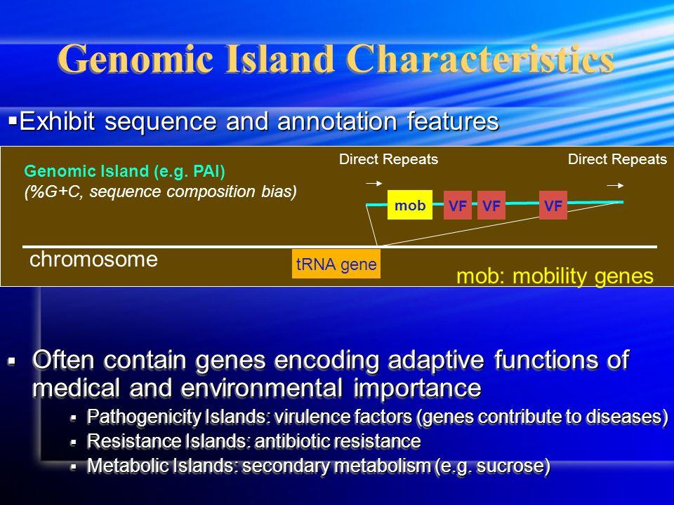 A yellow circle: %G+C above high cutoff A green circle: % G+C between cutoffs A pink circle: %G+C below low cutoff A black bar: transfer RNA A purple bar: ribosomal RNA A deep blue bar: both tRNA and rRNA A black square: transposase A black triangle: integrase A strike-line: regions with dinucleotide bias (Hsiao et al 2003 Bioinformatics p418-20) IslandPath: Aiding identification of GIs Vibrio cholerae N16961 Chr1 TCP island TCP = toxin co-regulated pili