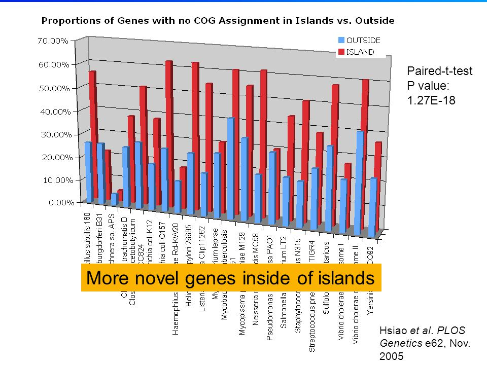 Paired-t-test P value: 1.27E-18 More novel genes inside of islands Hsiao et al.