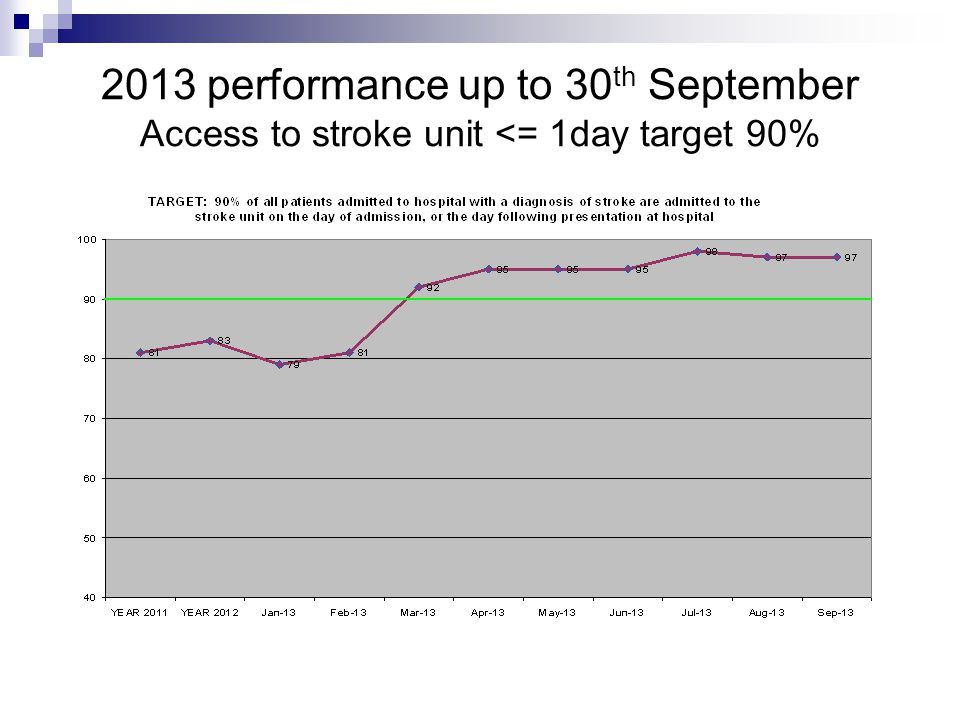 2013 performance up to 30 th September Access to stroke unit <= 1day target 90%
